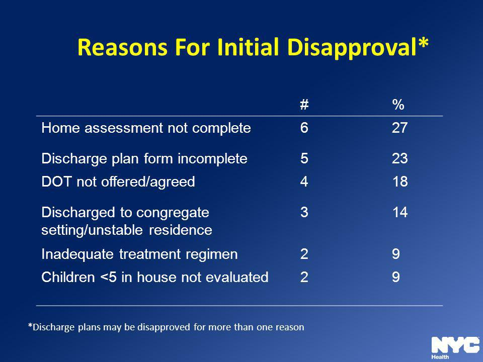 Reasons For Initial Disapproval*