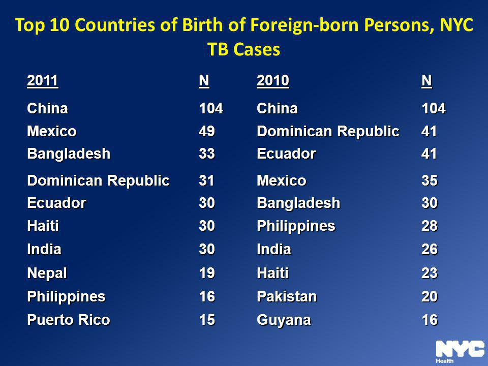 Top 10 Countries of Birth of Foreign-born Persons, NYC TB Cases