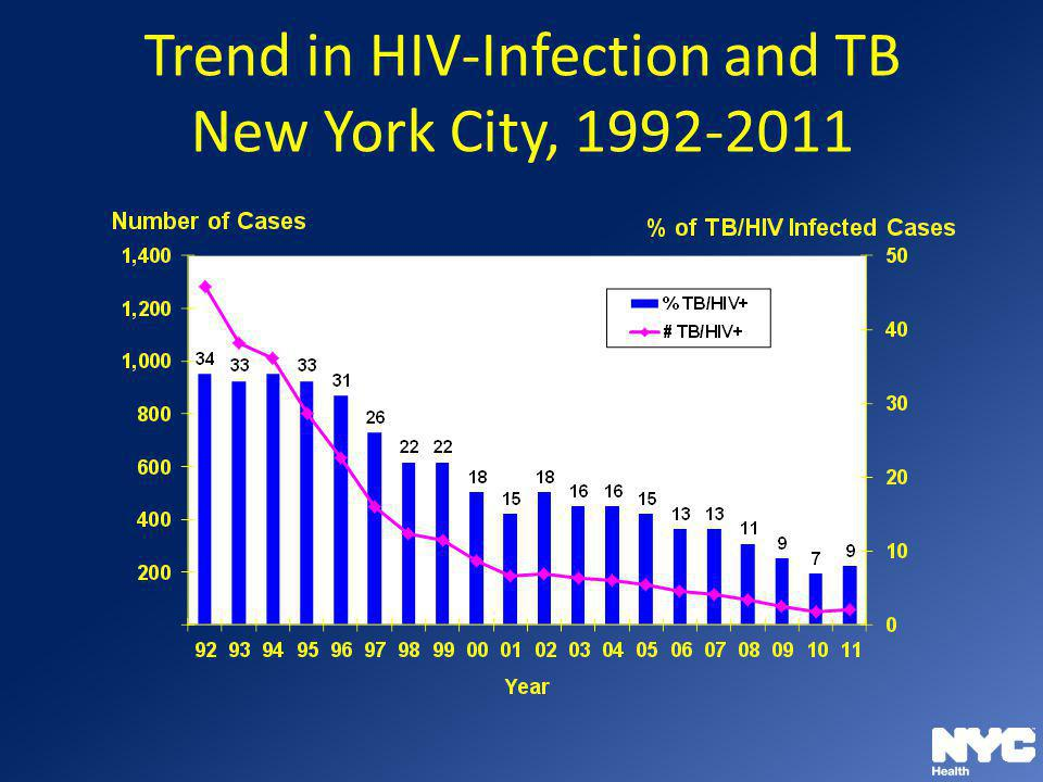 Trend in HIV-Infection and TB New York City, 1992-2011