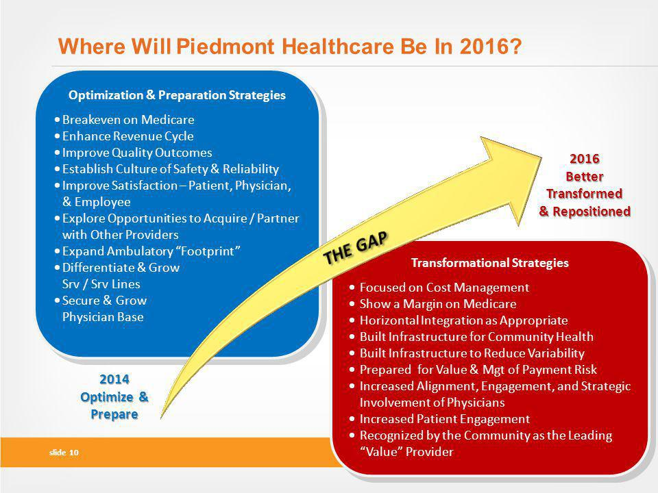 Where Will Piedmont Healthcare Be In 2016