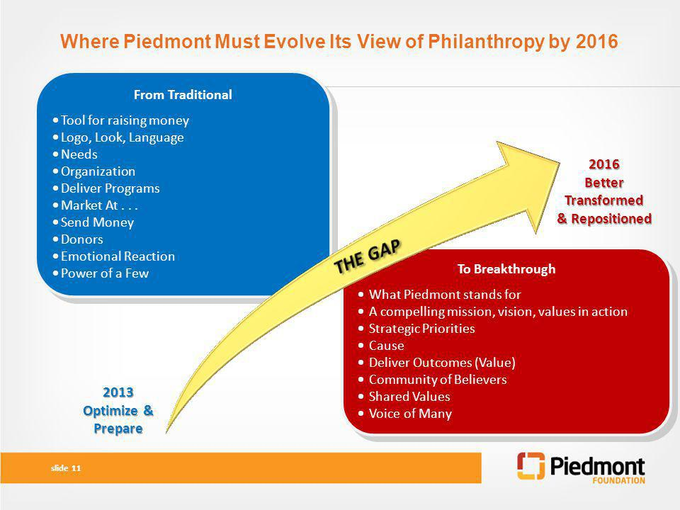 Where Piedmont Must Evolve Its View of Philanthropy by 2016