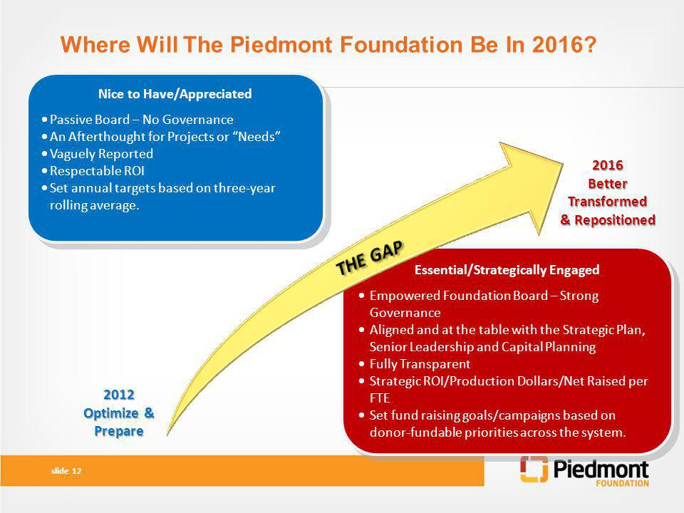 Where Will The Piedmont Foundation Be In 2016