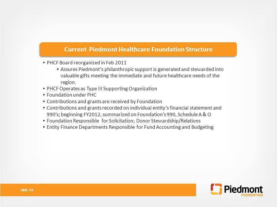 Current Piedmont Healthcare Foundation Structure