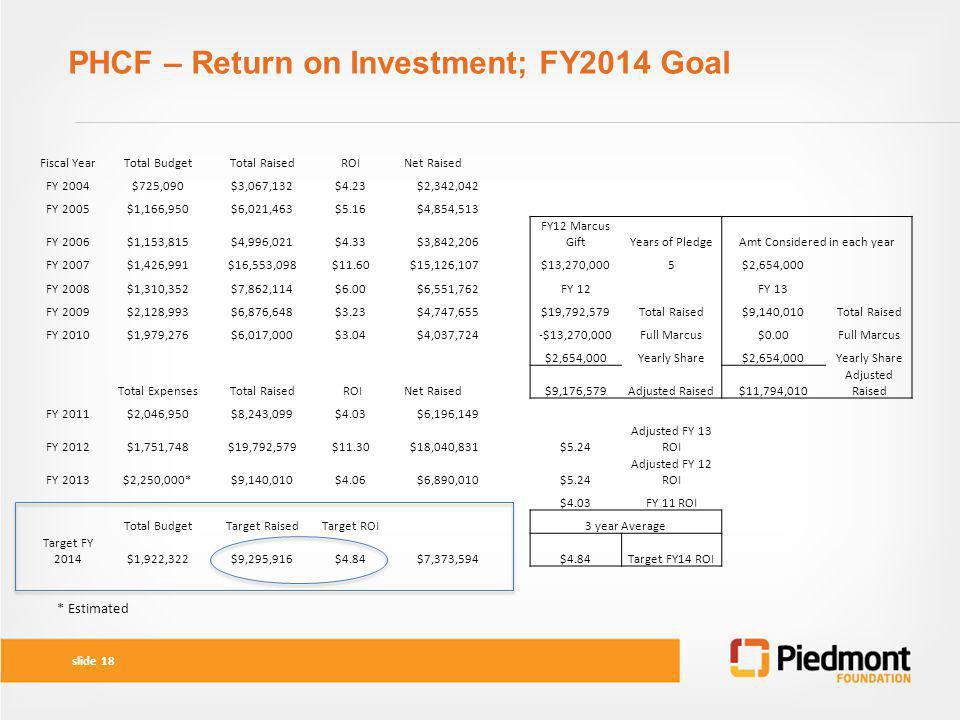 PHCF – Return on Investment; FY2014 Goal