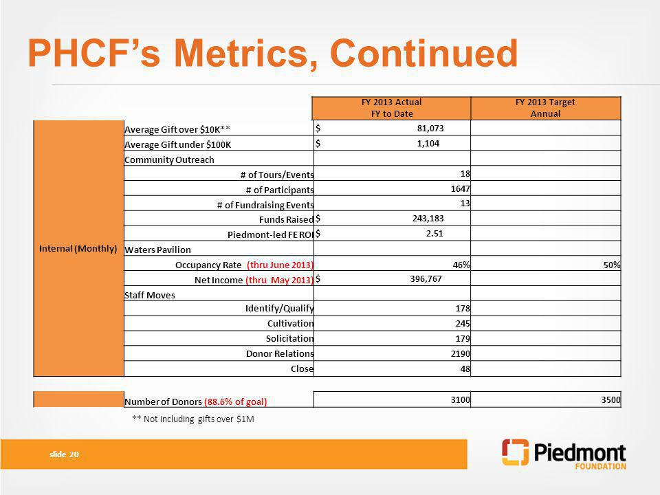 PHCF's Metrics, Continued