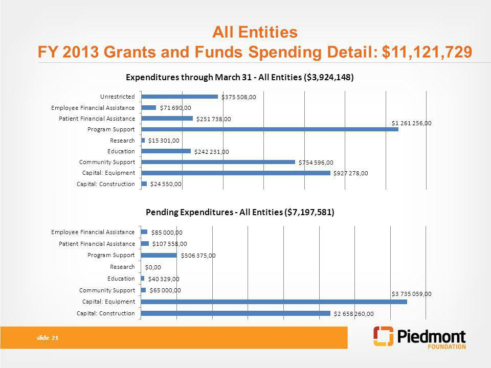 All Entities FY 2013 Grants and Funds Spending Detail: $11,121,729