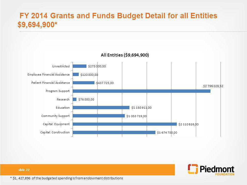 FY 2014 Grants and Funds Budget Detail for all Entities $9,694,900*