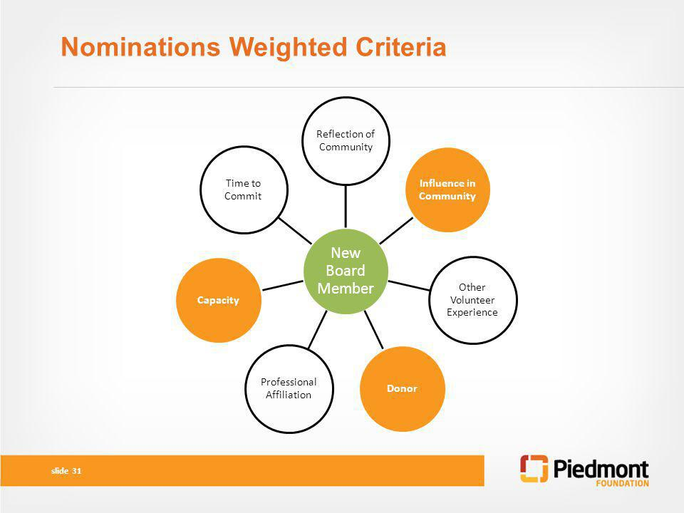 Nominations Weighted Criteria
