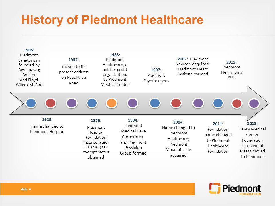 History of Piedmont Healthcare