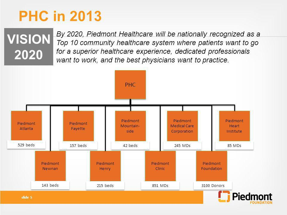 PHC in 2013 VISION. 2020.