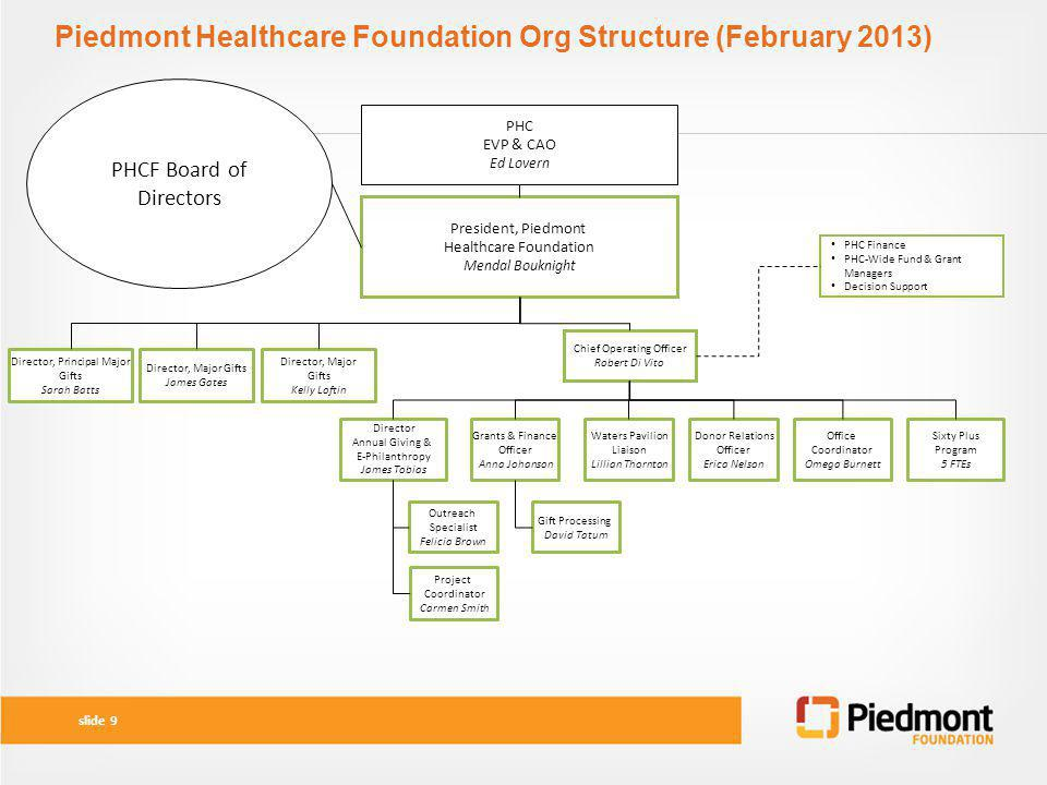 Piedmont Healthcare Foundation Org Structure (February 2013)