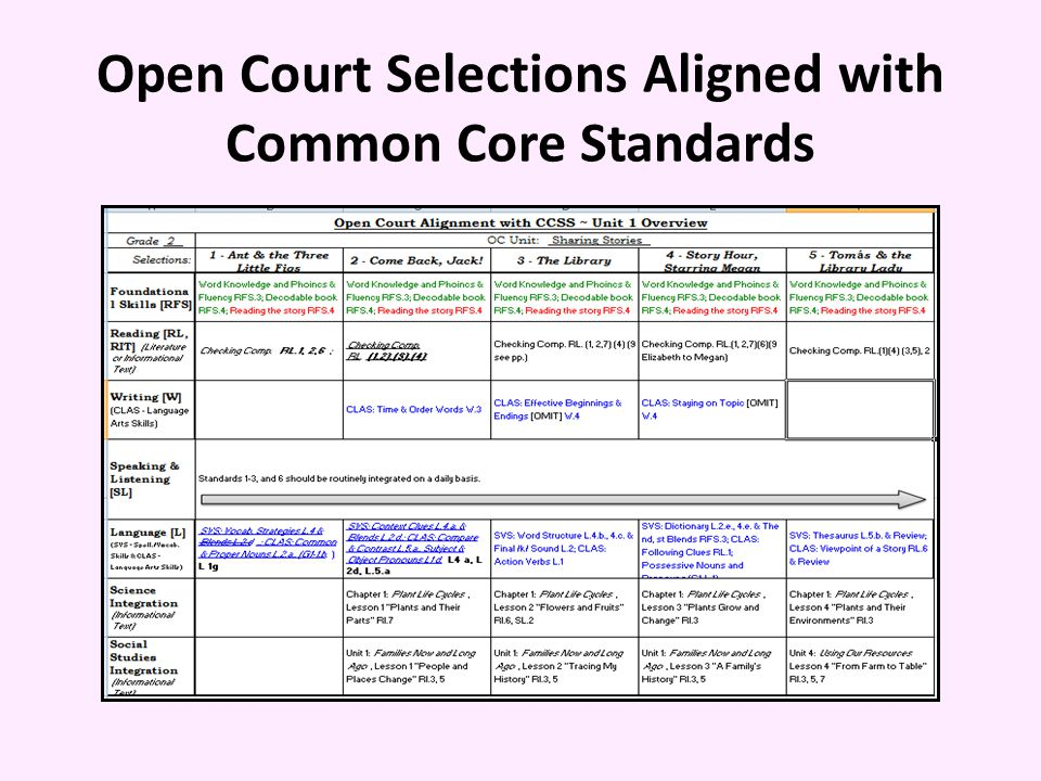 Open Court Selections Aligned with Common Core Standards