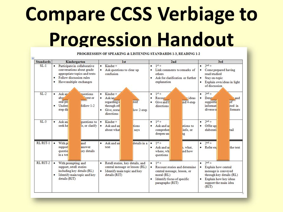 Compare CCSS Verbiage to Progression Handout