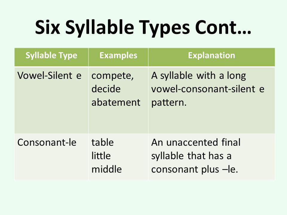 Six Syllable Types Cont…