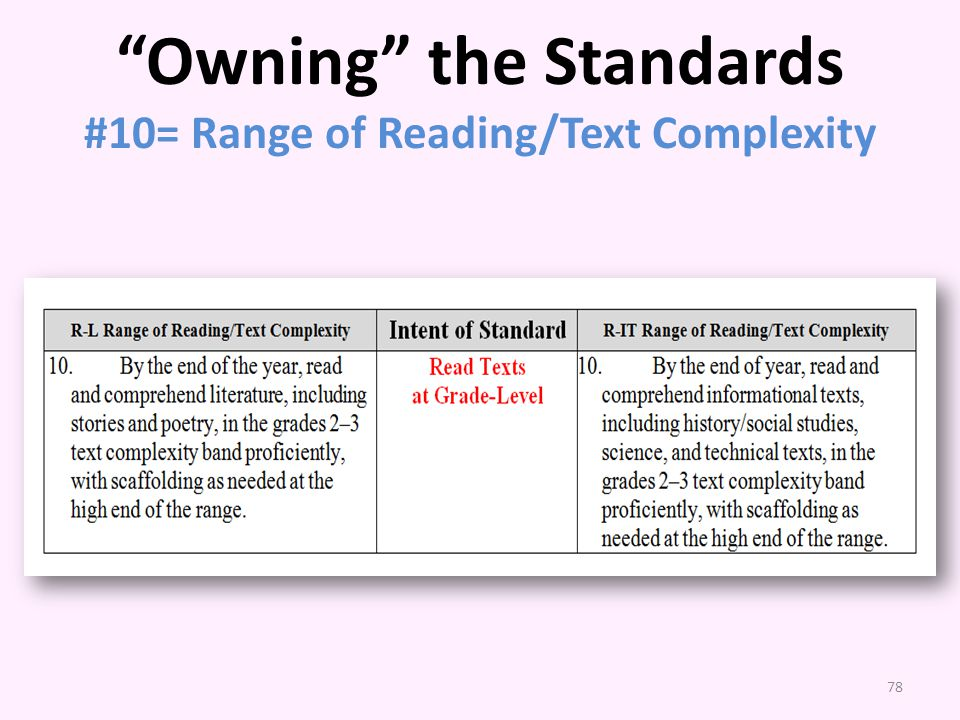 Owning the Standards #10= Range of Reading/Text Complexity