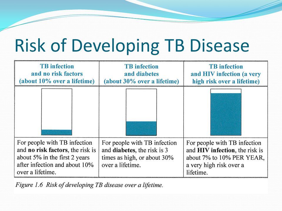 Risk of Developing TB Disease
