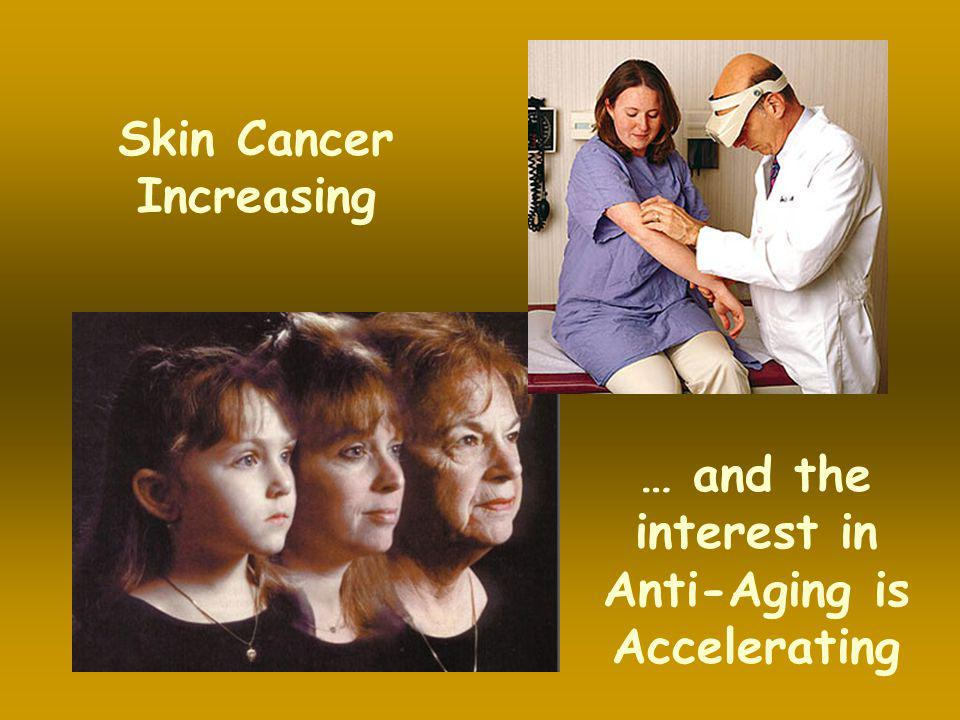 Skin Cancer Increasing … and the interest in Anti-Aging is