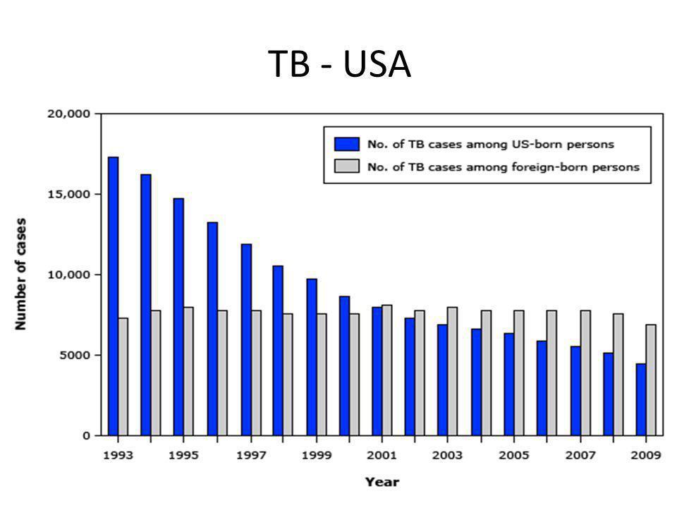 TB - USA