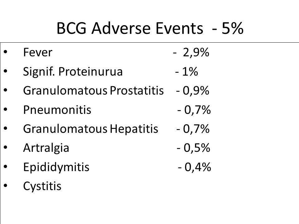 BCG Adverse Events - 5% Fever - 2,9% Signif. Proteinurua - 1%