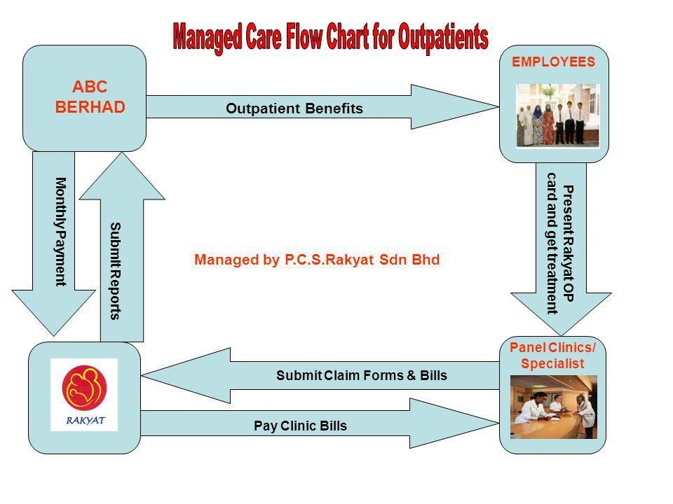 Managed Care Flow Chart for Outpatients