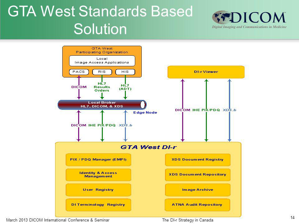 GTA West Standards Based Solution