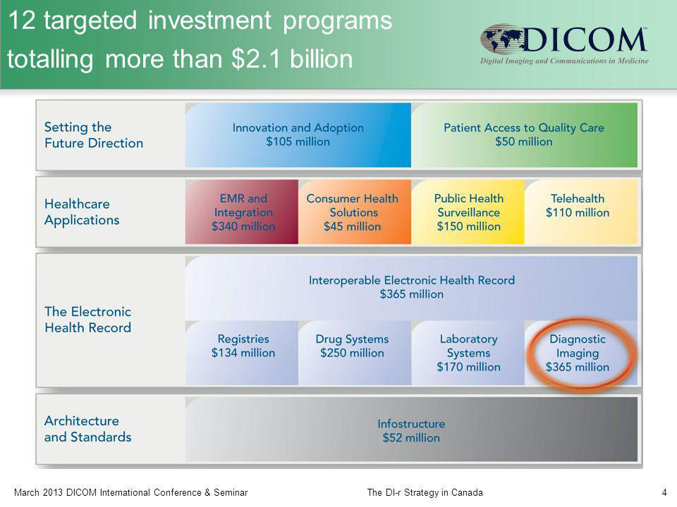 12 targeted investment programs totalling more than $2.1 billion