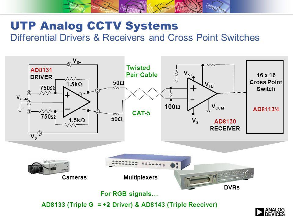 AD8133 (Triple G = +2 Driver) & AD8143 (Triple Receiver)