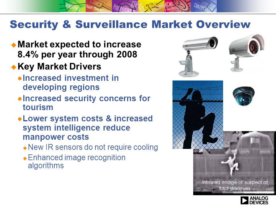 Security & Surveillance Market Overview