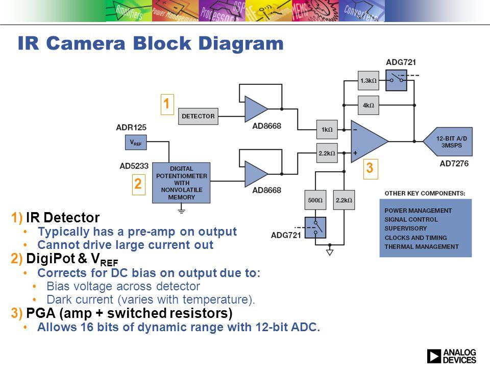 IR Camera Block Diagram