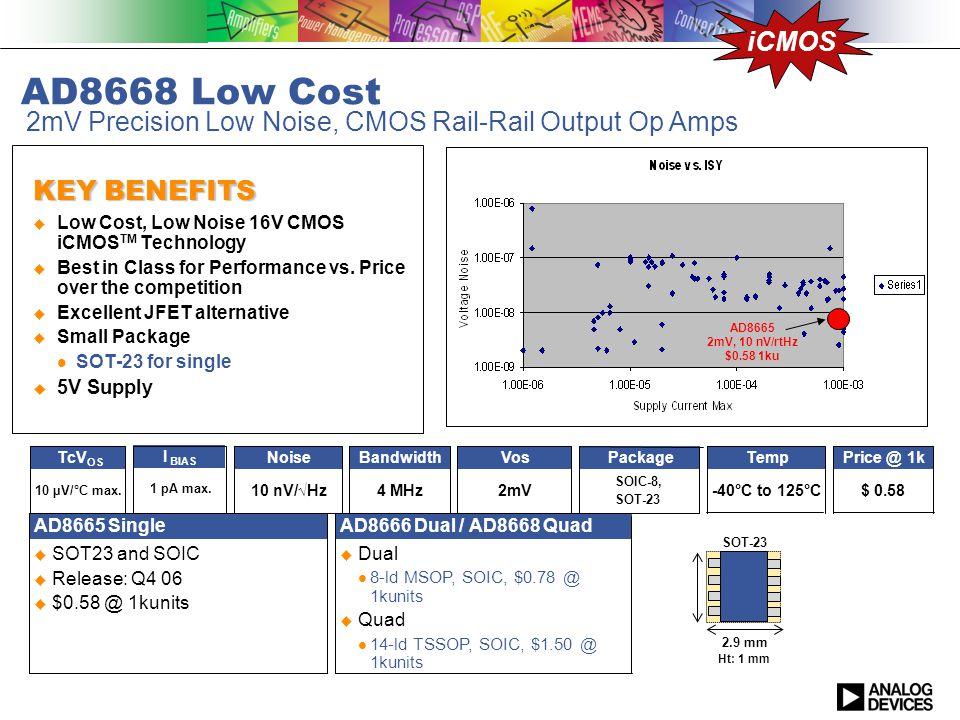 2mV Precision Low Noise, CMOS Rail-Rail Output Op Amps