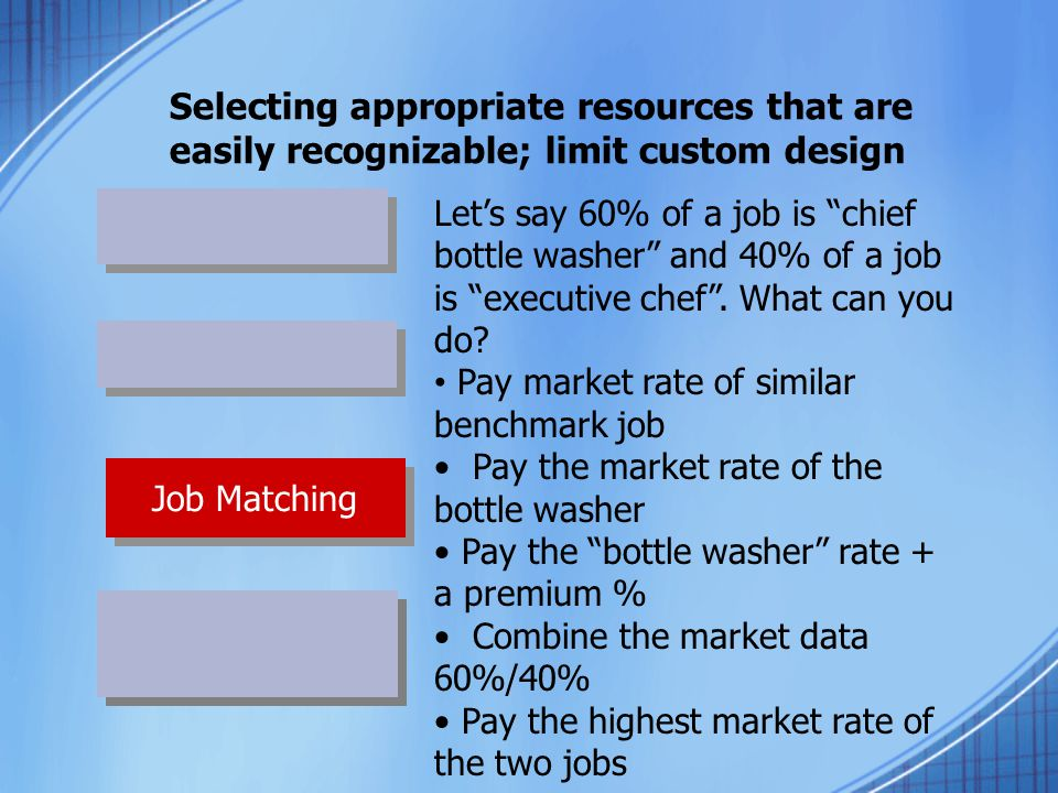 Selecting appropriate resources that are easily recognizable; limit custom design