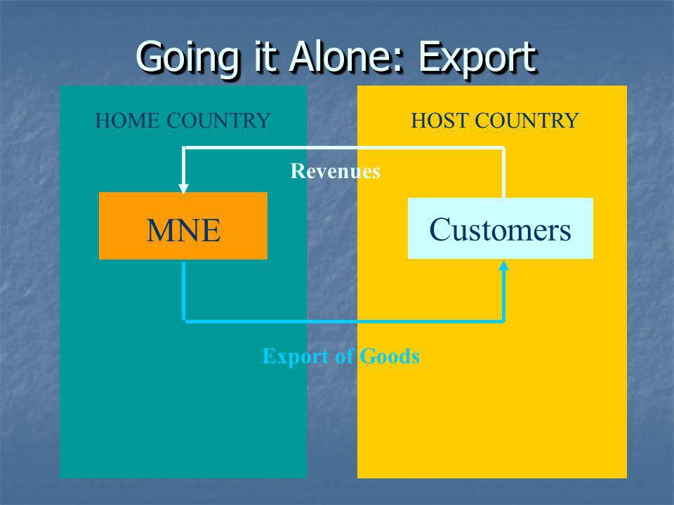 Going it Alone: Export MNE Customers HOME COUNTRY HOST COUNTRY