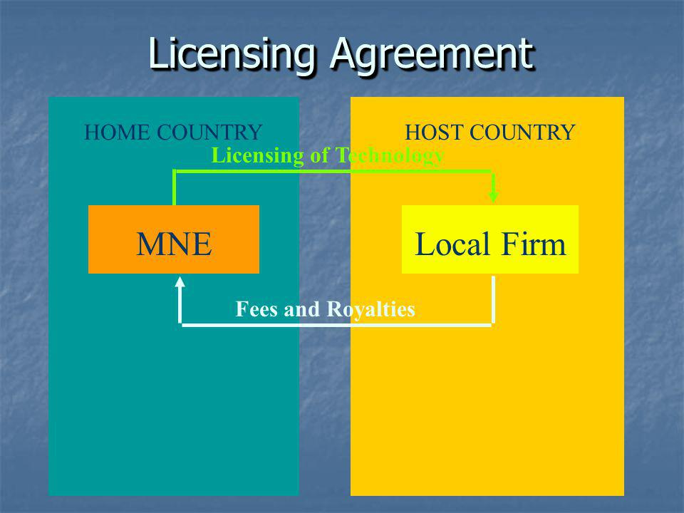 Licensing of Technology