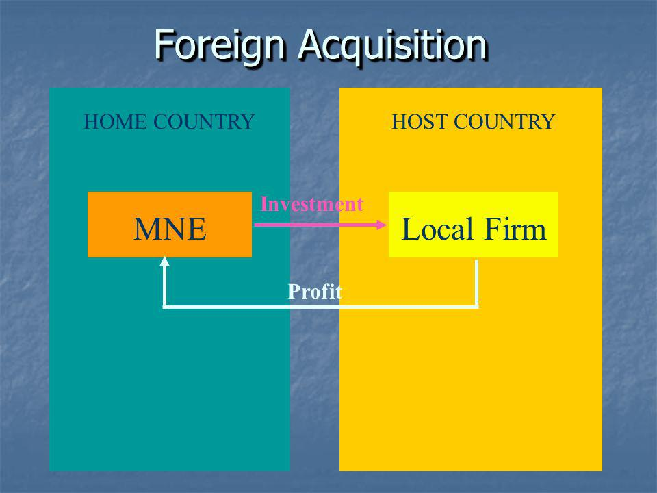Foreign Acquisition MNE Local Firm HOME COUNTRY HOST COUNTRY