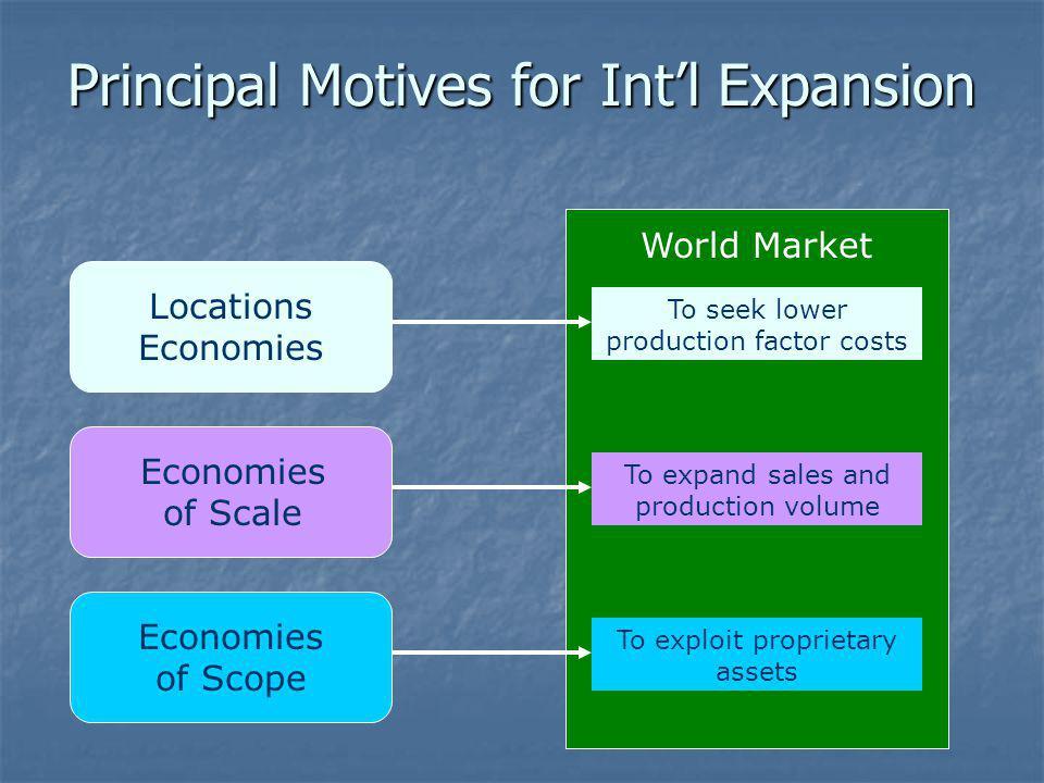 Principal Motives for Int'l Expansion