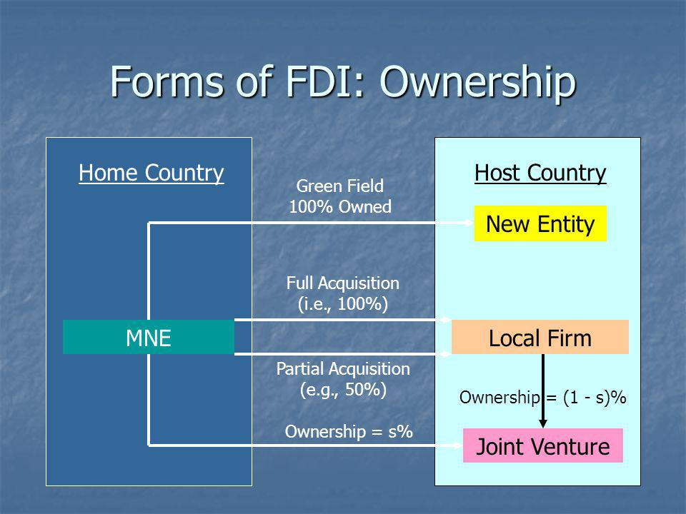 Forms of FDI: Ownership