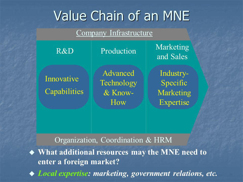 Value Chain of an MNE Marketing and Sales Production R&D