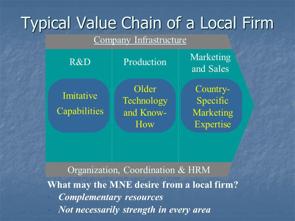 Typical Value Chain of a Local Firm