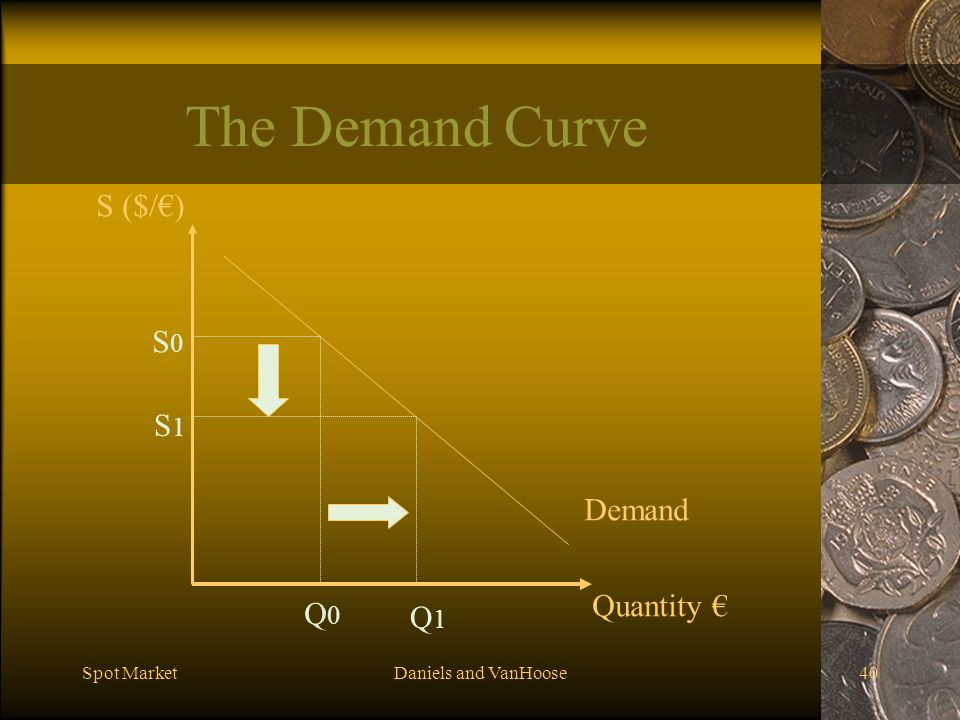 The Demand Curve S ($/€) S0 S1 Demand Quantity € Q0 Q1 Spot Market