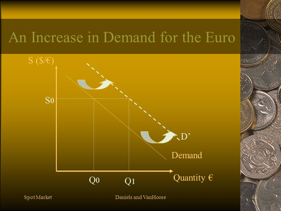An Increase in Demand for the Euro