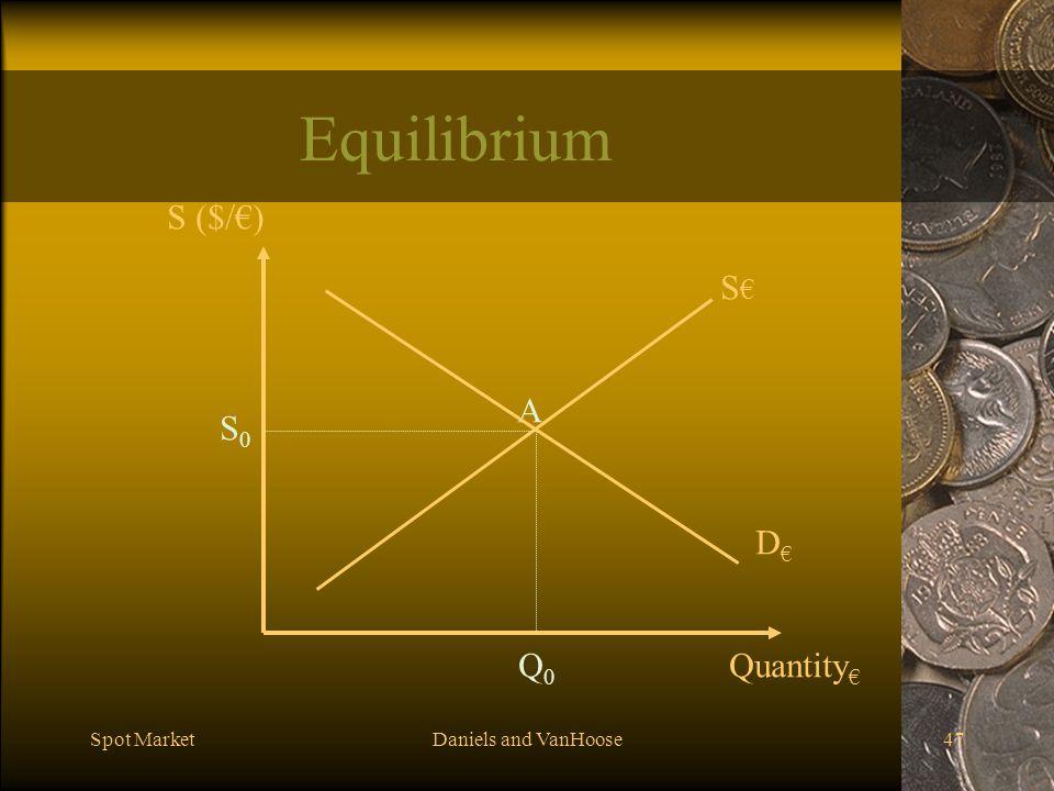 Equilibrium S ($/€) S€ A S0 D€ Q0 Quantity€ Spot Market