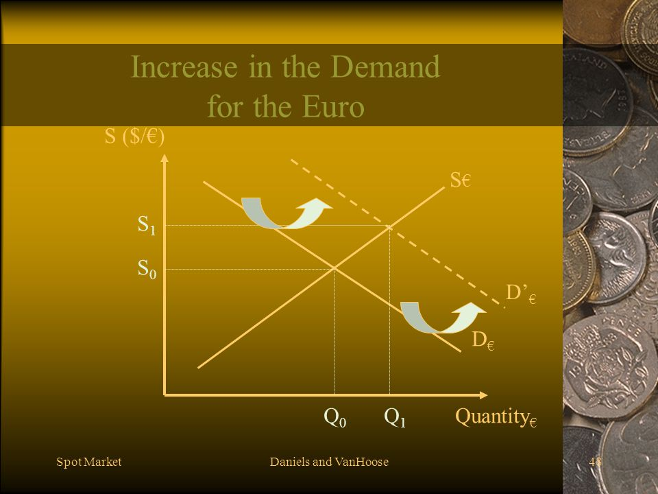 Increase in the Demand for the Euro