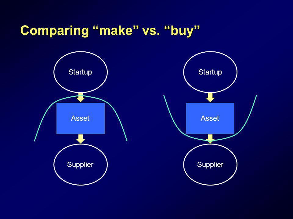 Comparing make vs. buy