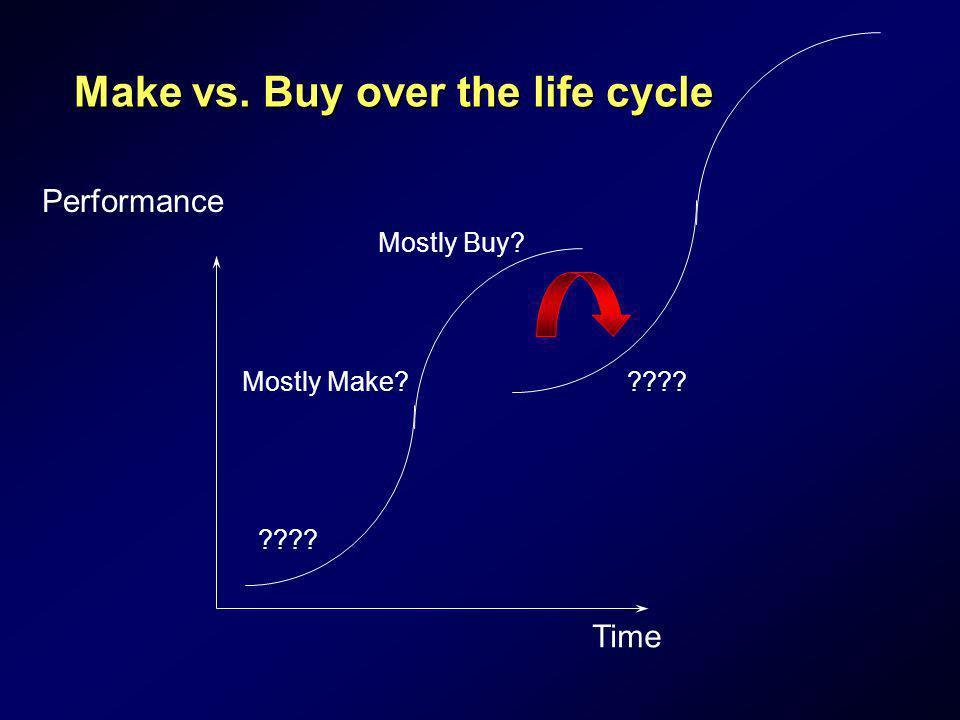Make vs. Buy over the life cycle