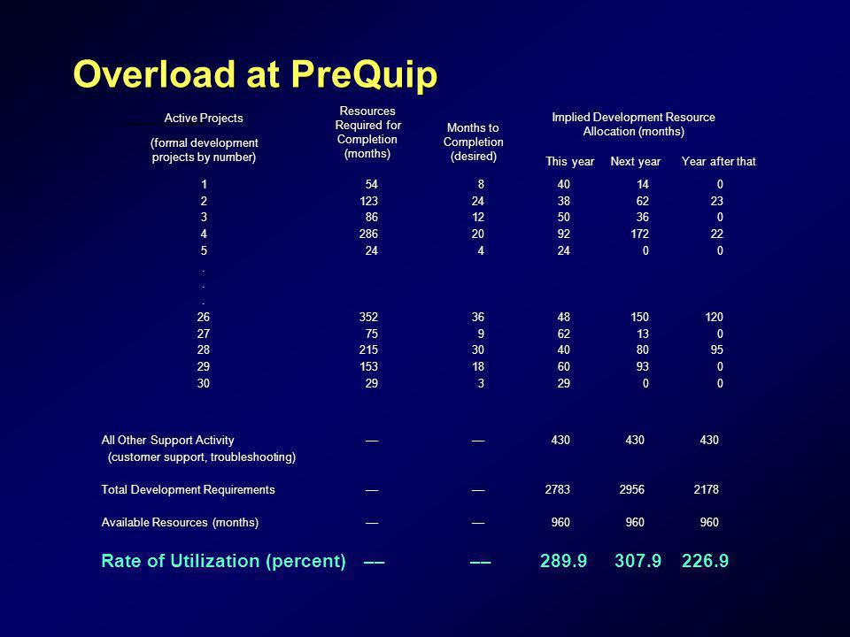 Overload at PreQuip Rate of Utilization (percent) –– 289.9 307.9 226.9