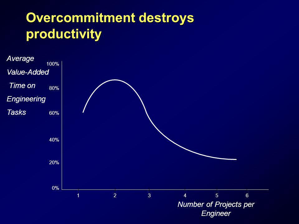 Overcommitment destroys productivity