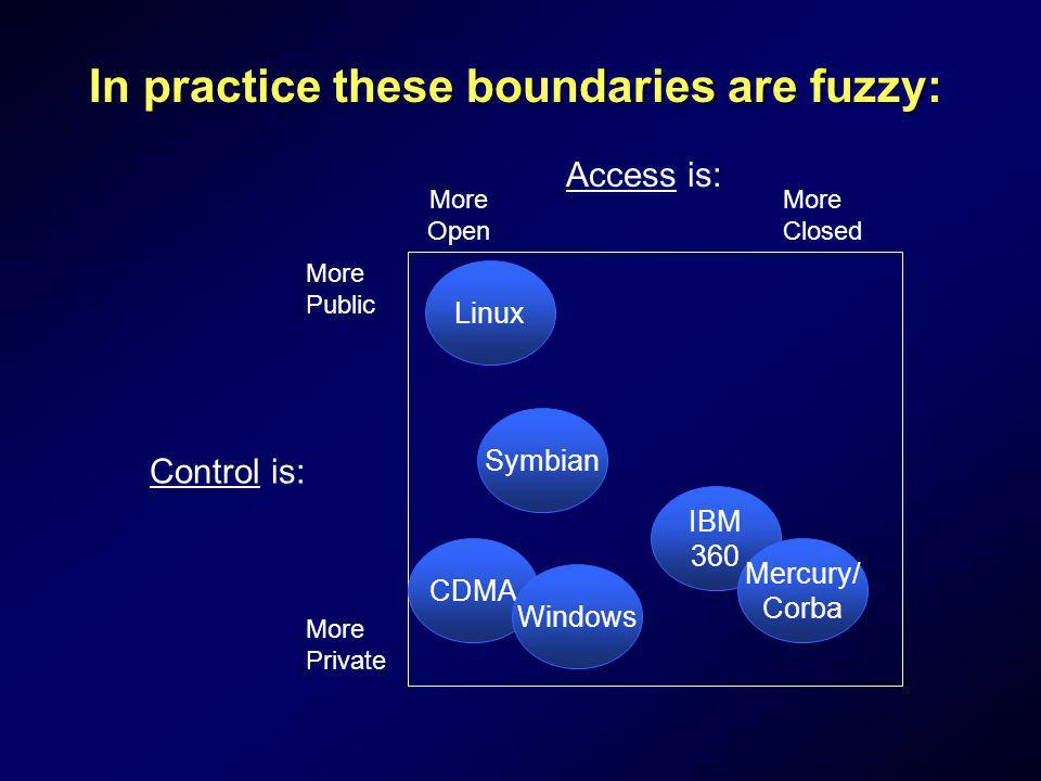 In practice these boundaries are fuzzy: