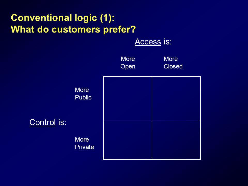 Conventional logic (1): What do customers prefer