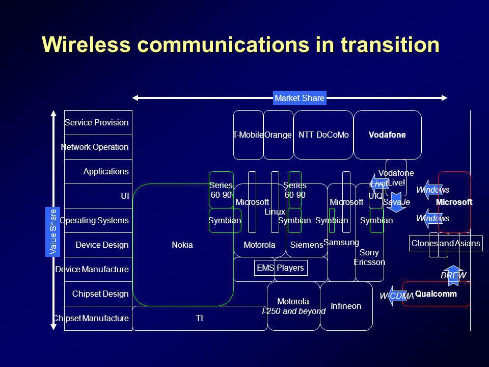 Wireless communications in transition