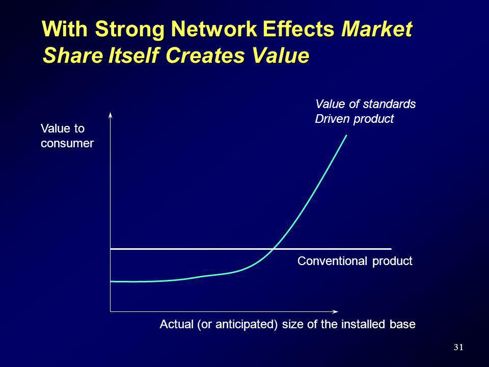With Strong Network Effects Market Share Itself Creates Value